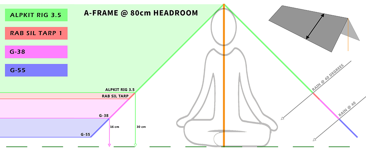 Headroom while sitting under a G-55 compated with competition